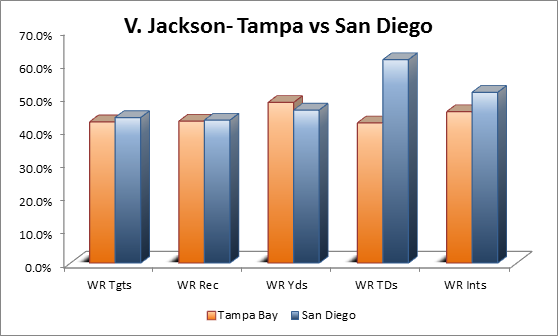 Vincent Jackson Tampa vs San Diego Stats
