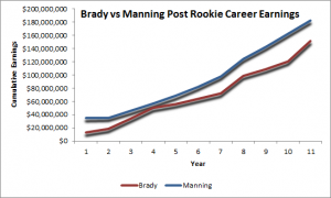 Brady Manning Career Earnings