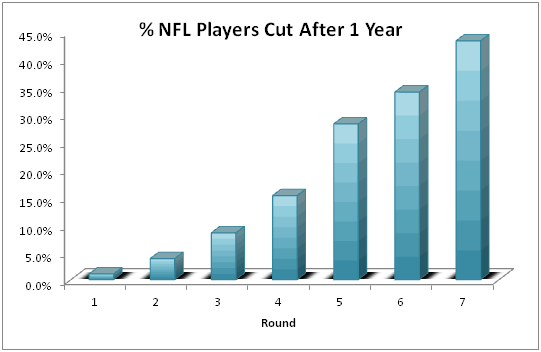 NFL Draft Success Rates