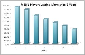 NFL raft Success