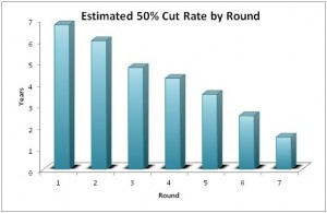 NFL Cut Rate