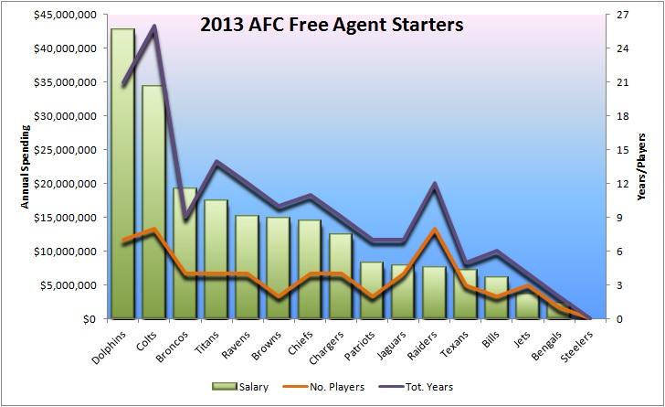 2013 NFL Free agency