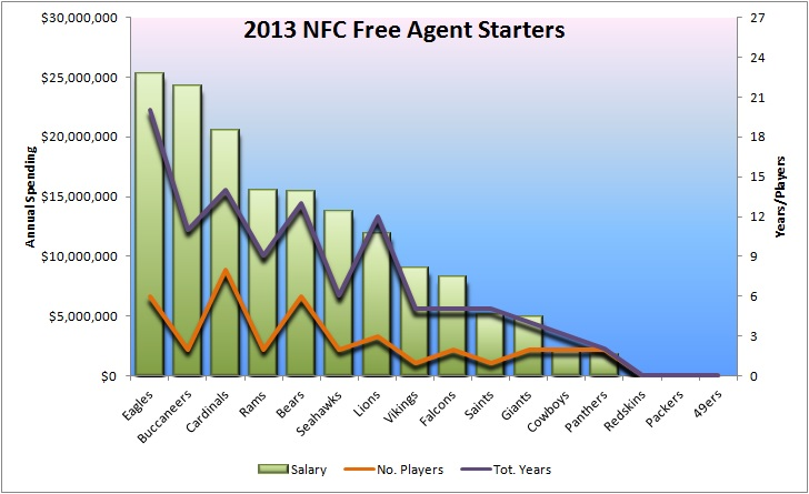 NFC FAs