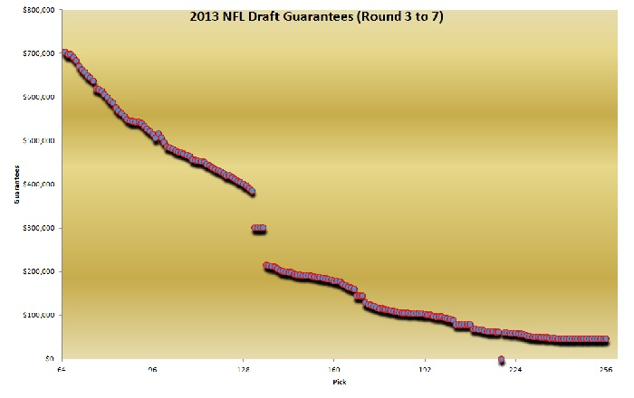 NFL Draft Guarantees