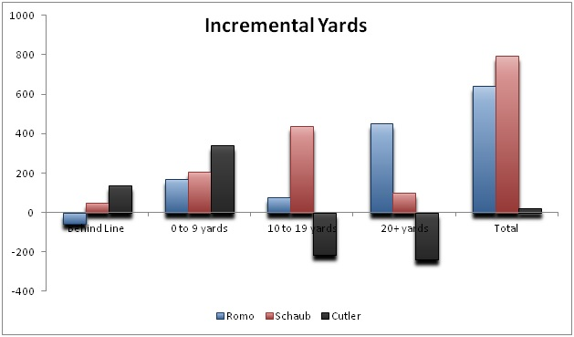 jay cutler incremental yards