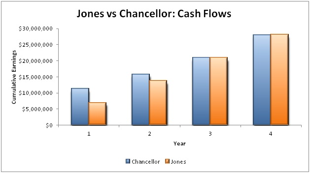 Jons Chancellor cash flows