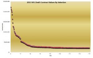NFL Draft Salaries