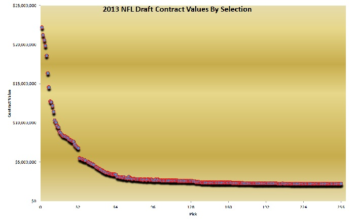 NFL Draft Salaries