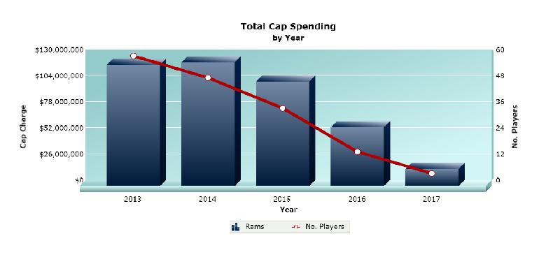 rams spending