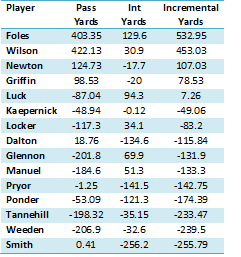 Young QB yards