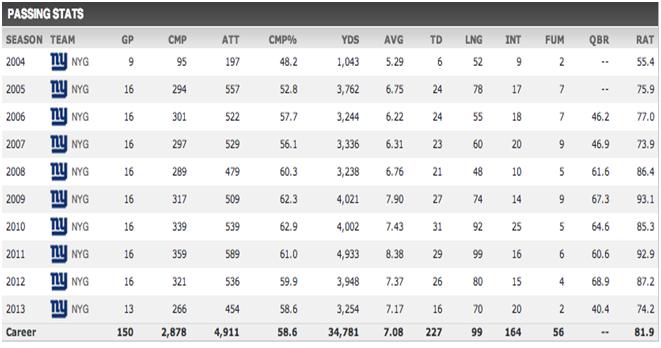 Eli Stats