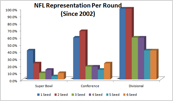 playoff representation