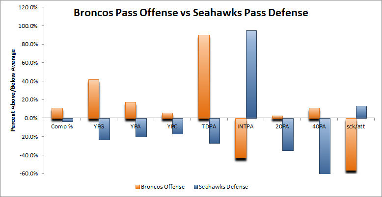 Denver vs Seattle Pass