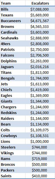 NFL salary