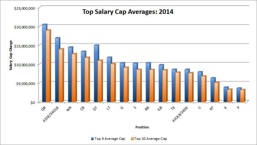 does the nfl have a salary cap
