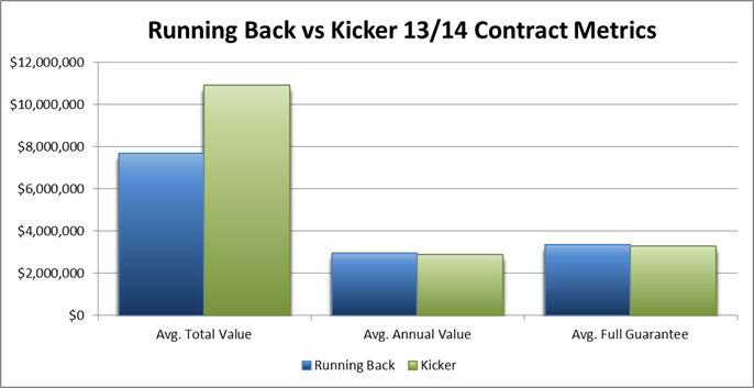 running back vs kicker