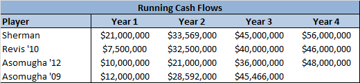 Sherman cash flows 1