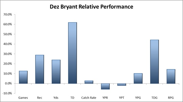 Bryant Performance