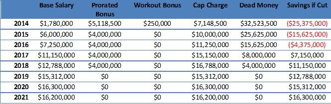 Bryant cap Chart