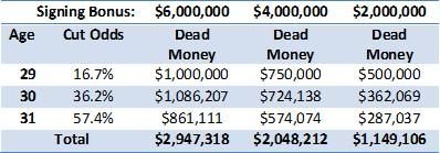 Lynch dead money forecast