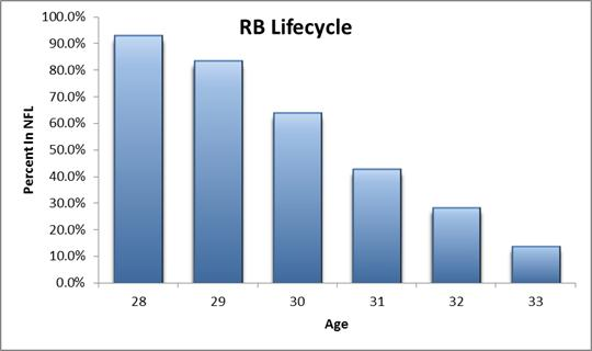 RB lifecycle