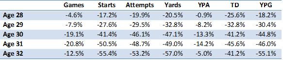 rb percent declines