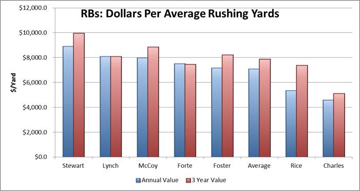 Dollar per yard