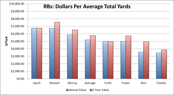 dollar per total yard