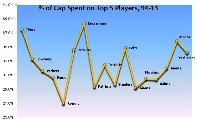 Cap Spending Top 5