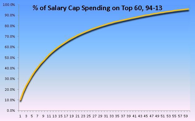 Complete Salary Cap Spending
