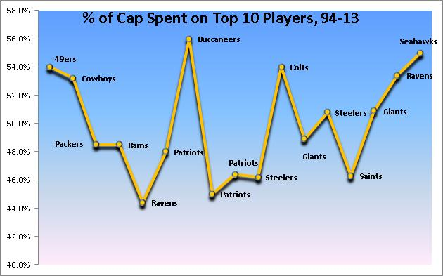 Top 10 Cap Spending