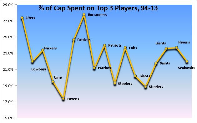 Top Three Cap Spending