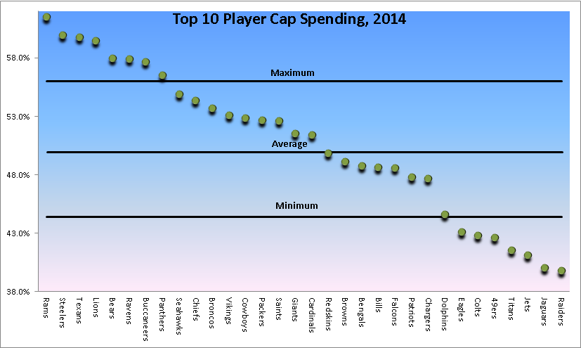 Top 10 NFL Player Spending- 2014