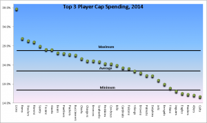 Top 3 NFL Player Spending- 2014