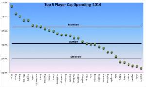 Top 5 NFL Player Spending- 2014