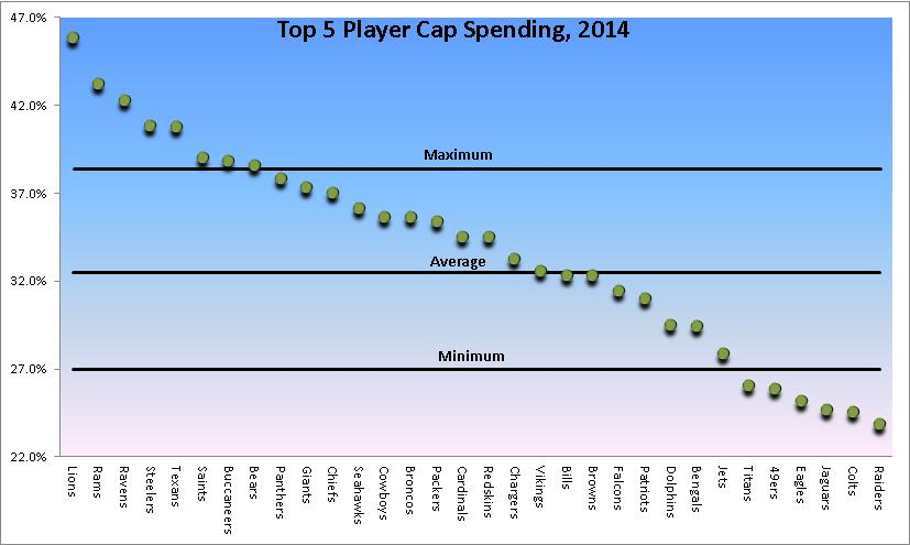 Top 5 NFL Player Spending- 2014