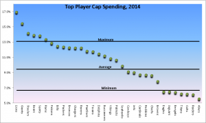Top NFL Player Spending- 2014