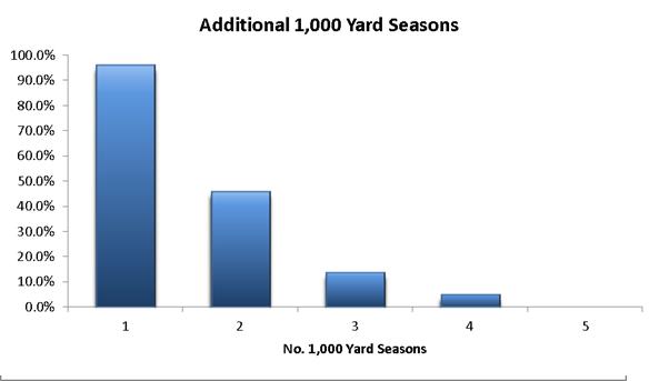 1000 yard rushers