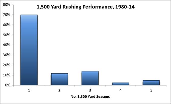 1500 yard rushers