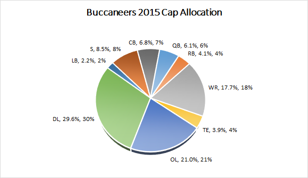 Buccaneers 2015 Salary Cap