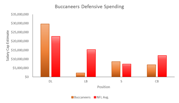 Buccaneers Defensive Spending2