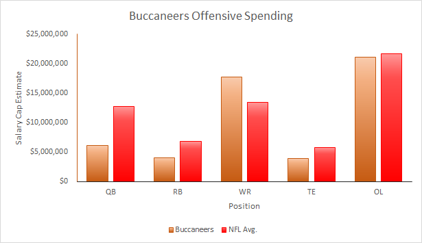 Buccaneers 2015 Offensive Salary Cap Spending