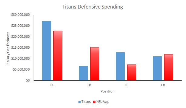 Titans 2015 Salary Cap