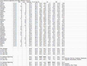 2014 Defensive Spending with Base Defense