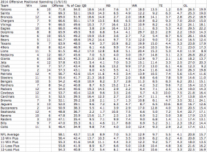 2014 Offensive Positional Spending