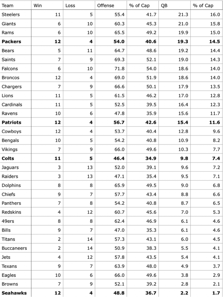 2014 QB Cap Percentages