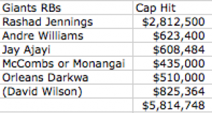 2015 Giants RB Cap Hit