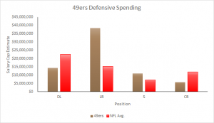 49ers 2015 salary cap