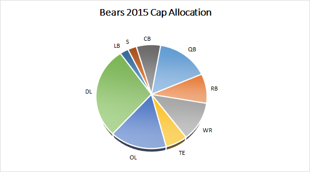Bears 2015 Salary Cap