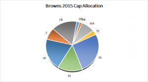Browns 2015 Salary Cap